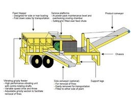 Betney Cop Mobile Plant Diagram